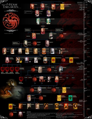 House_Targaryen_Family_tree